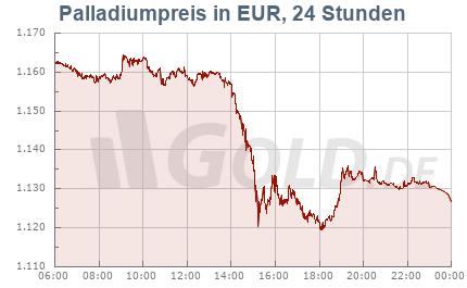 Palladiumkurs in Euro EUR, 24 Stunden