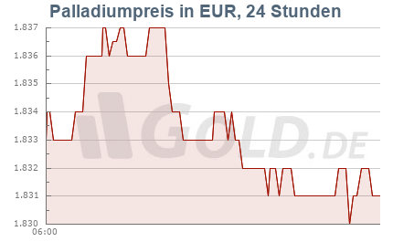 Palladiumkurs in EUR, 24 Stunden