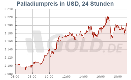 Unzenpreis Palladium in US-Dollar