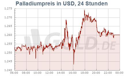 Palladiumkurs in USD, 24 Stunden