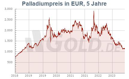 Palladiumkurs in Euro EUR, 5 Jahre