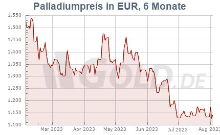 Palladiumkurs in Euro EUR, 6 Monate