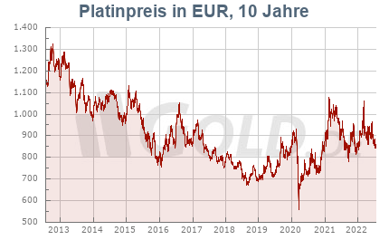 Platinkurs in Euro EUR, 10 Jahre