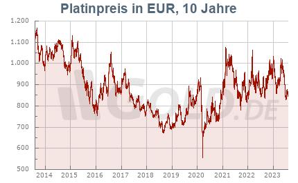 Platinkurs in EUR, 10 Jahre