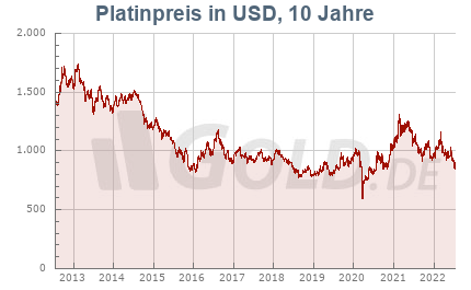 Platinkurs in Dollar USD, 10 Jahre