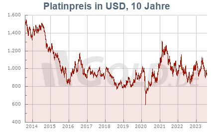 Platinkurs in USD, 10 Jahre