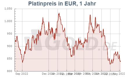 Platinkurs in Euro EUR, 1 Jahr