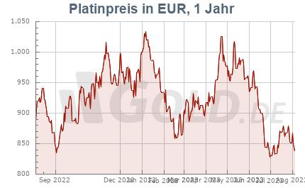 Platinkurs in EUR, 1 Jahr