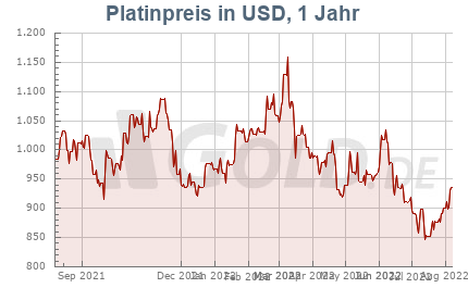 Platinpreis 1 Jahr in US-Dollar