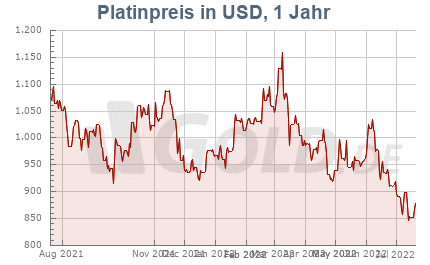Platinkurs in Dollar USD, 1 Jahr