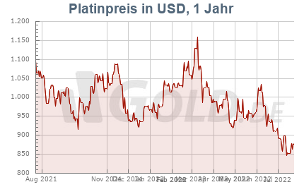 Platinkurs in USD, 1 Jahr