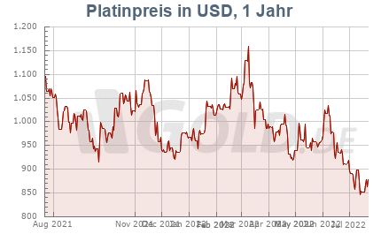 Platinkurs in USD, 1 Jahr