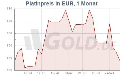 Platinkurs in EUR, 1 Monat