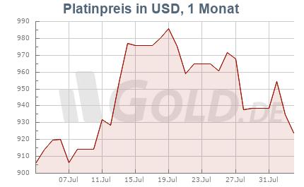 Platinkurs in Dollar USD, 1 Monat
