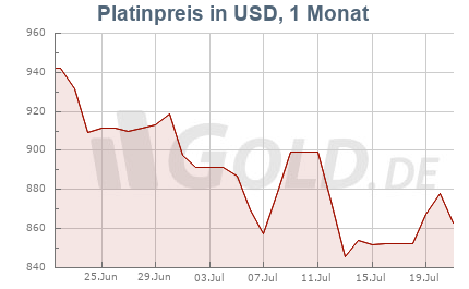 Platinkurs in USD, 1 Monat