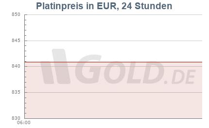 Platinkurs in Euro EUR, 24 Stunden