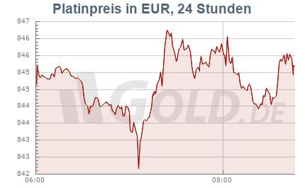 Platinkurs in EUR, 24 Stunden