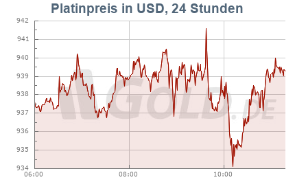 Unzenpreis Platin in US-Dollar