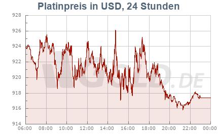 latinkurs in Dollar USD, 24 Stunden