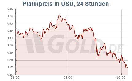 Platinkurs in USD, 24 Stunden