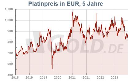 Platinkurs in Euro EUR, 5 Jahre