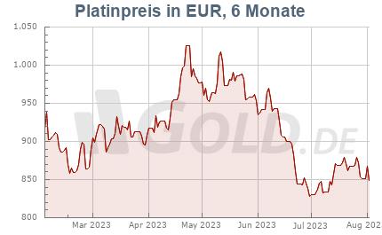 Platinkurs in Euro EUR, 6 Monate