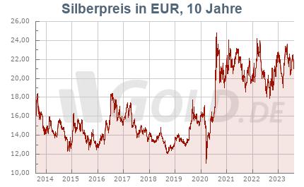 Historischer Silberkurs in Euro EUR