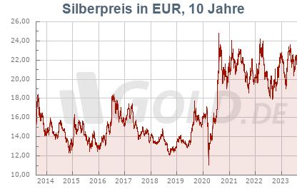 Silberkurs in EUR, 10 Jahre