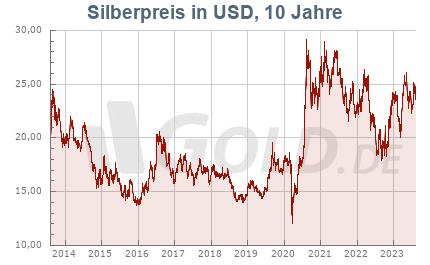 Silberkurs in USD, 10 Jahre