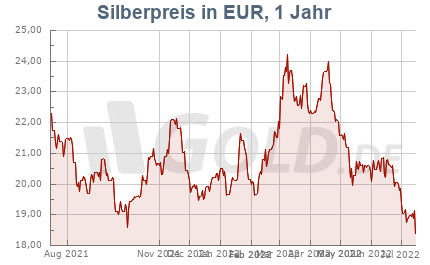 Silberkurs in Euro EUR, 1 Jahr