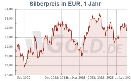 Silberkurs in EUR, 1 Jahr