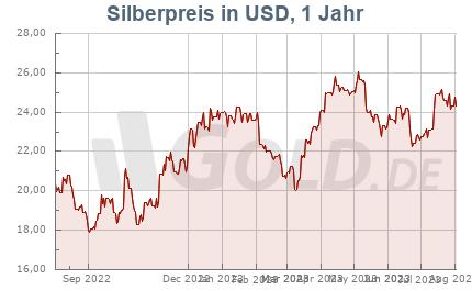 Silberkurs in USD, 1 Jahr