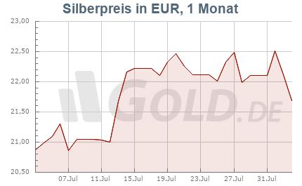 Silberkurs in Euro EUR, 1 Monat