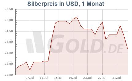 Silberkurs in USD, 1 Monat
