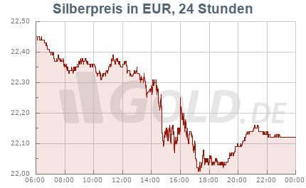 Silberkurs in EUR, 24 Stunden