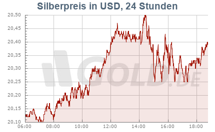 Unzenpreis Silber in US-Dollar