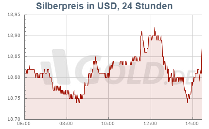 Silberkurs in USD, 24 Stunden