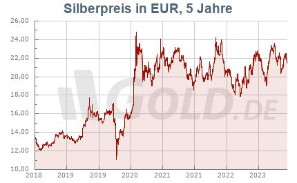 Silberkurs in Euro EUR, 5 Jahre