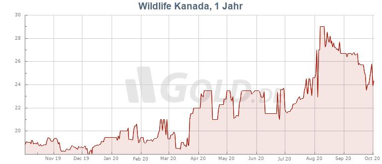 Preisentwicklung Kurs 1 oz Wildlife Kanada