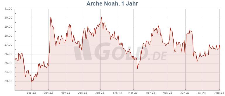 Preisentwicklung Arche Noah