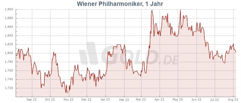 Preisentwicklung Kurs 1 oz Wiener Philharmoniker Gold