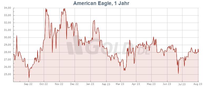 Preisentwicklung Kurs 1 oz American Eagle Silbermünze