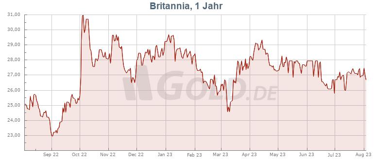 Preisentwicklung Kurs 1 oz Britannia Silbermünze