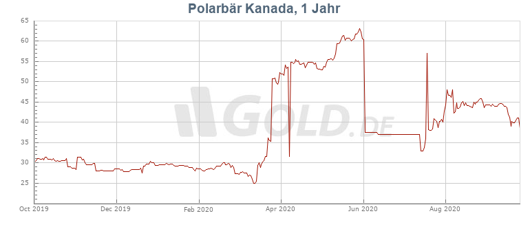 dollarkurs kanada