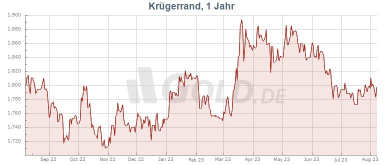 Preisentwicklung Krügerrand