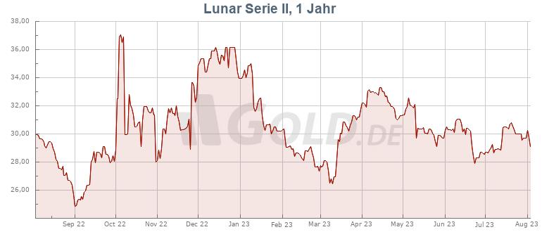Preisentwicklung Kurs 1 oz Lunar Serie II