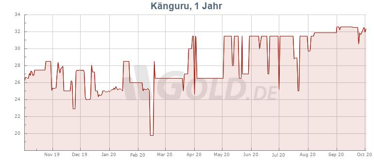 Preisentwicklung Kurs 1 oz Känguru Silbermünze (RAM)