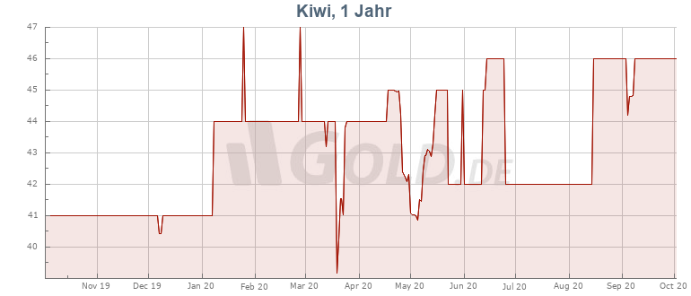 Preisentwicklung Kurs 1 oz Kiwi Silbermünze