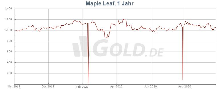Preisentwicklung Kurs 1 oz Maple Leaf Platin