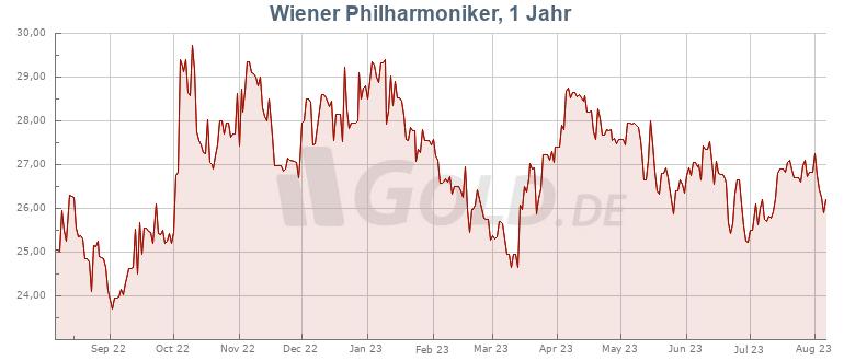 Preisentwicklung Kurs 1 oz Wiener Philharmoniker Silber